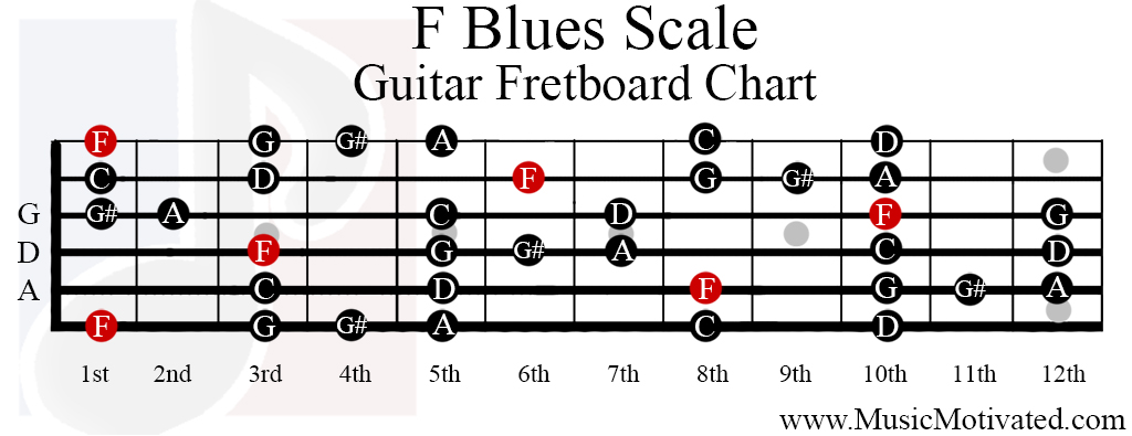 Blues scale char...F Sharp Major Scale Piano