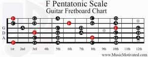 f pentatonic scale guitar fretboard chart