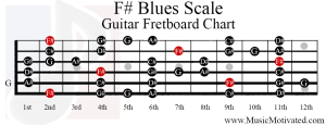 f sharp blues scale guitar fretboard chart