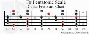 f sharp pentatonic scale guitar fretboard chart
