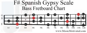 f sharp spanish gypsy scale bass fretboard chart