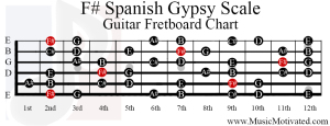 f sharp spanish gypsy scale guitar fretboard notes chart