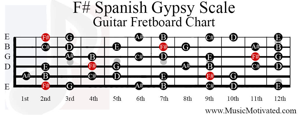 F# Spanish Gypsy scale charts for Guitar and Bass 🎸