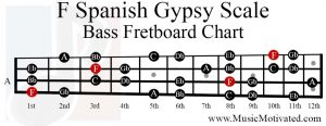 f spanish gypsy scale bass fretboard chart
