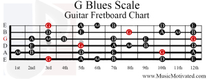g blues scale guitar fretboard chart