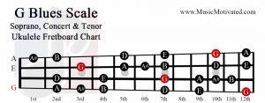 g blues scale soprano concert tenor ukulele fretboard chart
