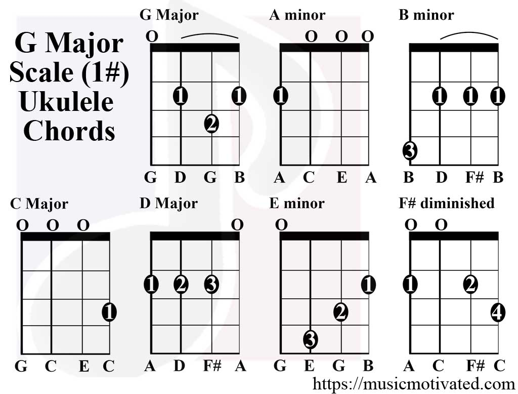 G Major Scale Ukulele Chords