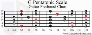 g pentatonic scale guitar fretboard chart