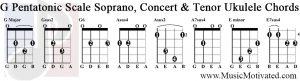 g pentatonic scale soprano concert tenor ukulele chords tabs