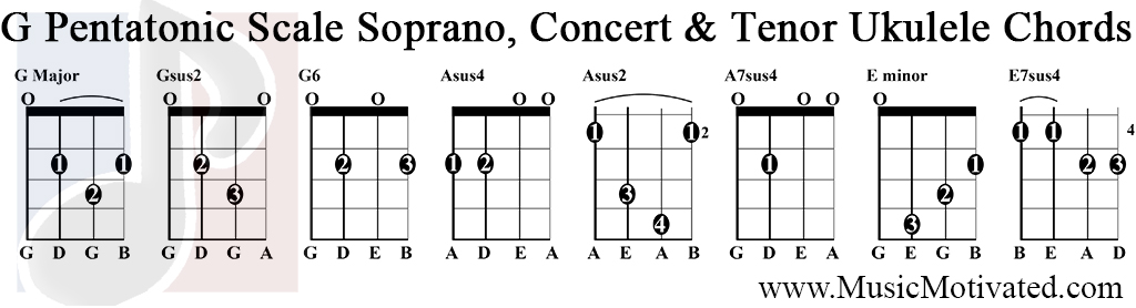Ukulele : ukulele chords g sharp Ukulele Chords G Sharp also ...