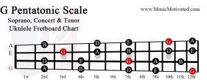 g pentatonic scale soprano concert tenor ukulele fretboard chart