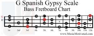 g spanish gypsy scale bass fretboard chart