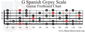 g spanish gypsy scale guitar fretboard notes chart