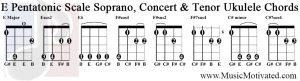 e pentatonic scale soprano concert tenor ukulele chords tabs