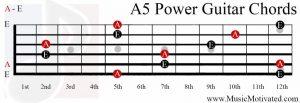 A5 Power Chord on a guitar