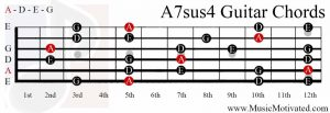 A7sus4 chord on a guitar