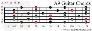 A9 chord on a guitar