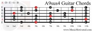 A 9sus4 chord on a guitar