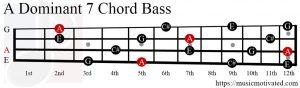 A Dom7 chord Bass