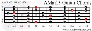 AMaj13 chord on a guitar
