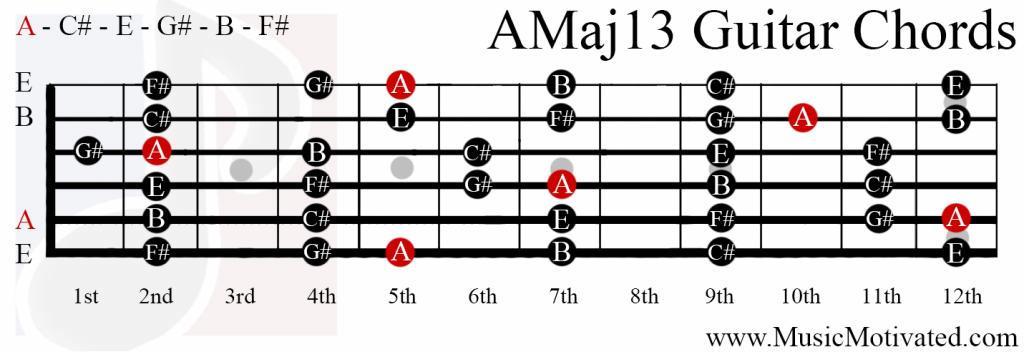 Amaj13 Chord
