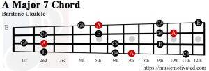 A Major 7 Baritone ukulele chord