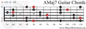 AMaj7 chord on a guitar