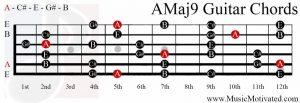 AMaj9 chord on a guitar