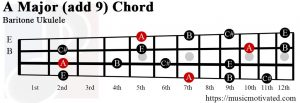 A Major add 9 Baritone ukulele chord