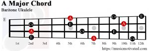 A Major chord on a baritone ukulele
