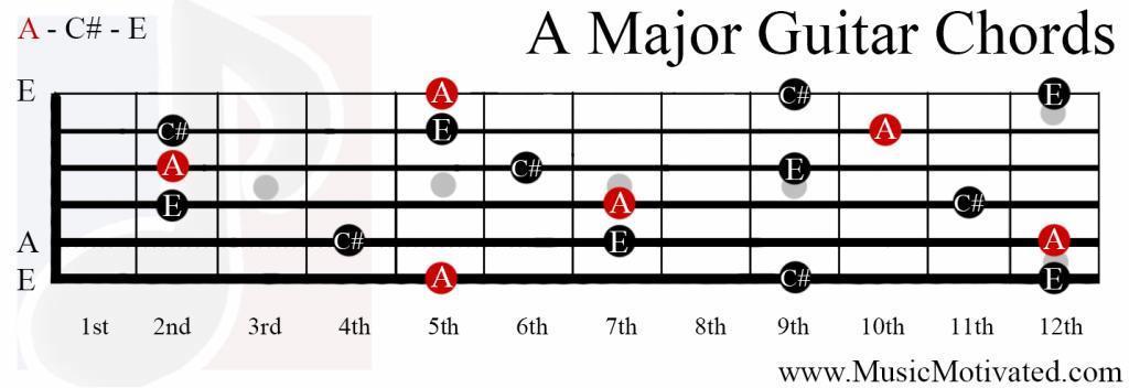 Guitar chord a major