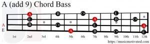A (add 9) chord Bass