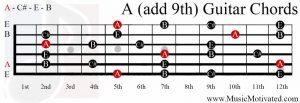 Aadd9 chord on a guitar