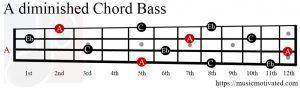 Adim chord Bass