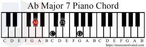 Ab major 7 chord piano