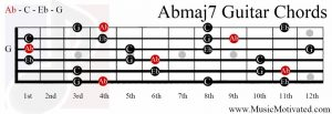 Abmaj7 chord on a guitar