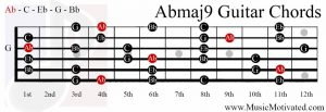 Abmaj9 chord on a guitar