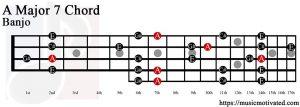 A Major 7 Banjo chord