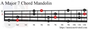 A Major 7 Mandolin chord