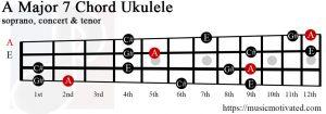A Major 7 Ukulele chord
