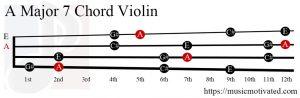 A Major 7 Violin chord