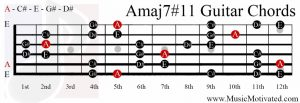 Amaj7#11 chord on a guitar