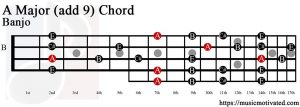A Major (add 9) Banjo chord