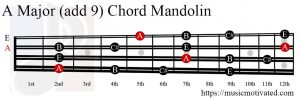 A Major (add 9) Mandolin chord