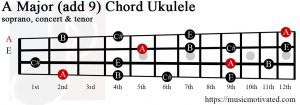 A Major add 9 ukulele chord