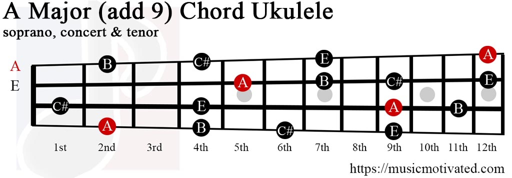 A Major Chord Ukulele Choice Image Chord Guitar Finger Position