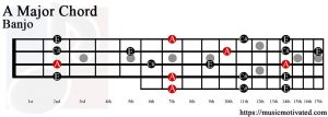 A Major chord on a banjo