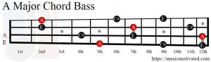 A Major chord on a bass