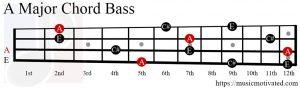 A Major chord bass