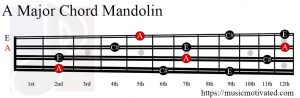 A Major chord on a mandolin
